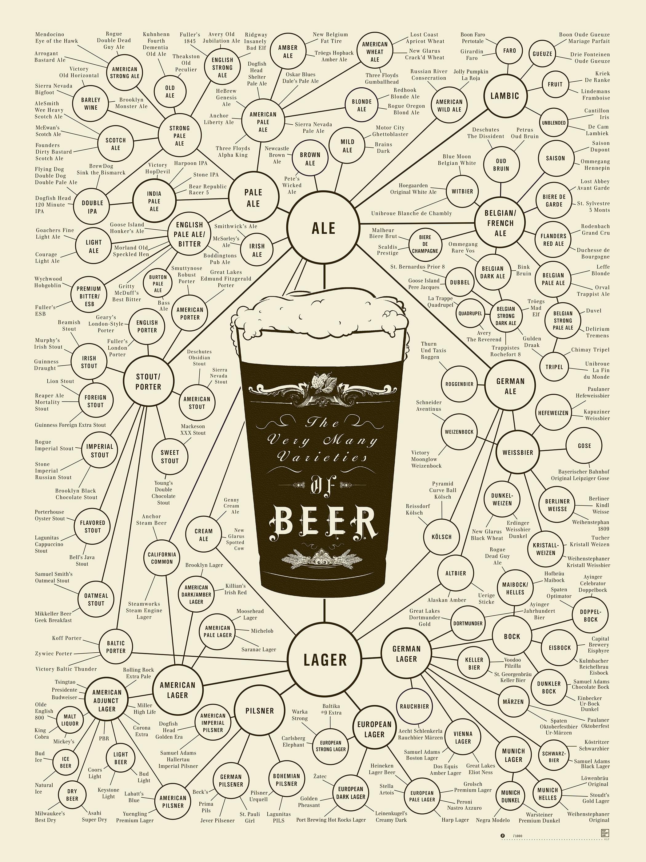 Arbol genealogico de tipos y estilos de cerveza